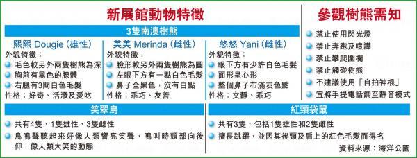 動物特徵及參觀需知 (圖:香港經濟日報)