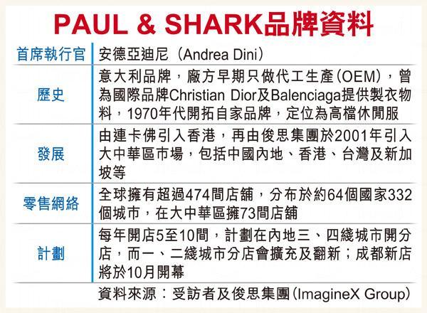 PAUL & SHARK (資料來源: 經濟日報)