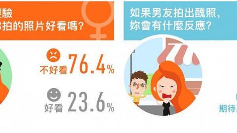 調查:近8成女生嫌男友影相差!掌握3點輕鬆拍出女神照