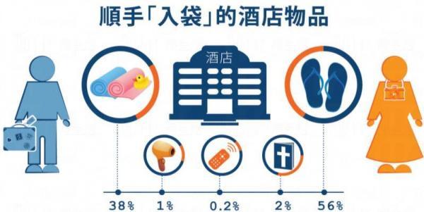 港男最愛毛巾(38%)、港女則最愛拖鞋(56%)。(ZUJI圖片)