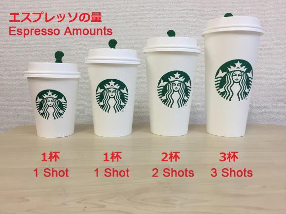 Starbucks前員工爆料 一張圖解釋點Tall杯最唔著數
