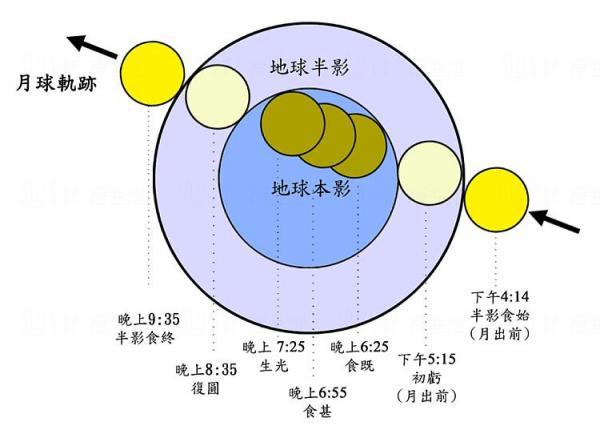 10月8日在香港出現的月全食