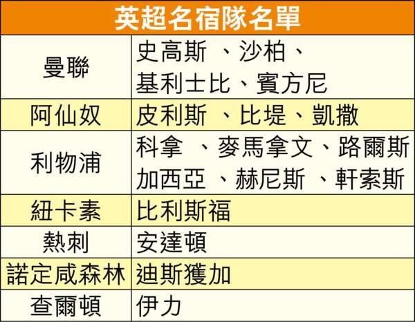 16名來港的英超名宿名單(圖:晴報)