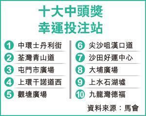 全港十大最幸運投注站(圖:香港經濟日報)
