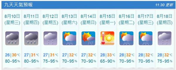 天氣預測(8月9日截圖)
