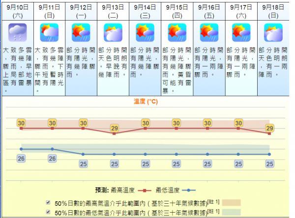 中秋節、翌日及滿月日天氣預測(9月9日截圖)