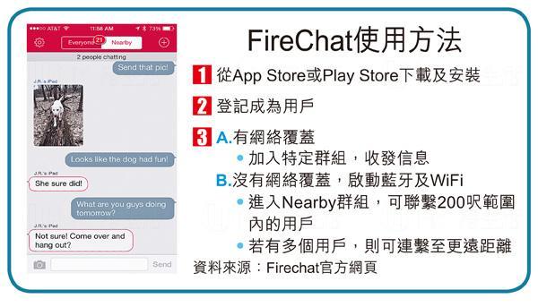 通訊App FireChat 沒有網絡都用到
