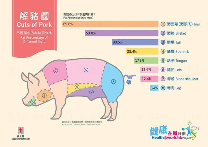 一張圖告訴你 食豬邊個位最低脂