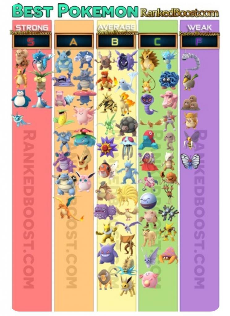 Pokemon 攻守排名圖 這7隻小精靈屬S級最強