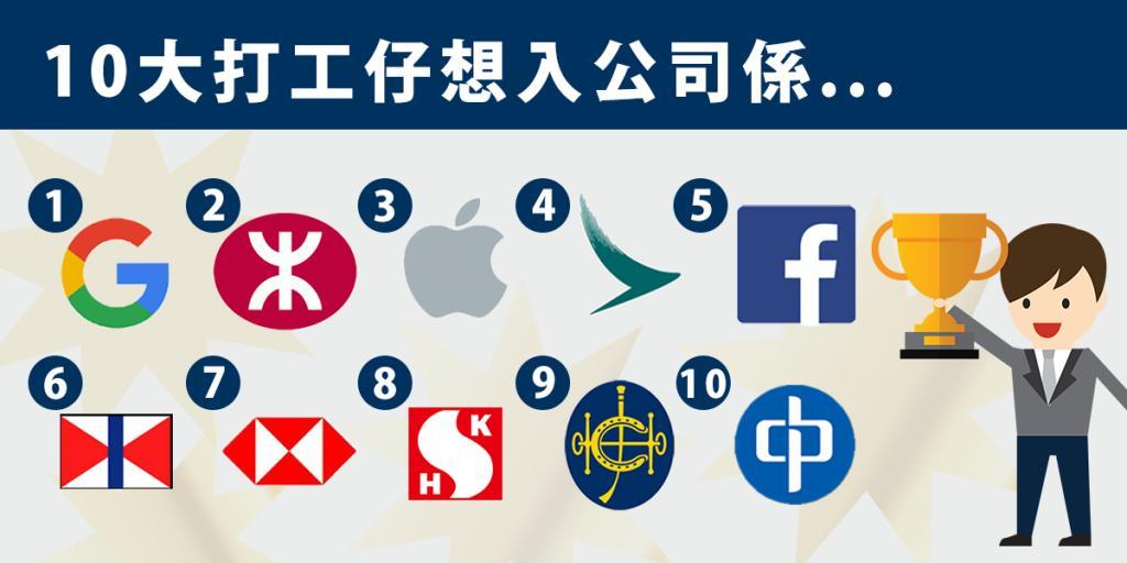 香港10大最受歡迎企業排名公布  Google居首位