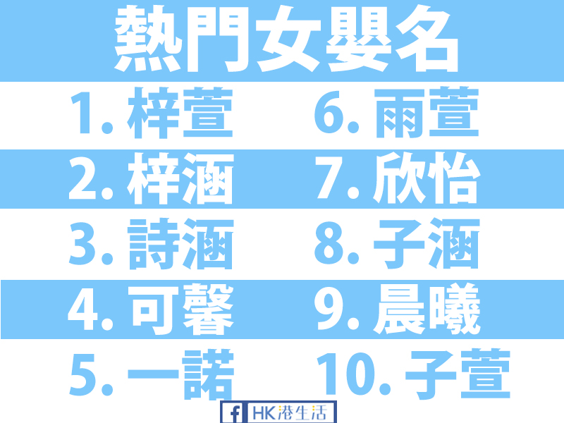 「浩然」大受歡迎!最熱門男女嬰中文名出爐