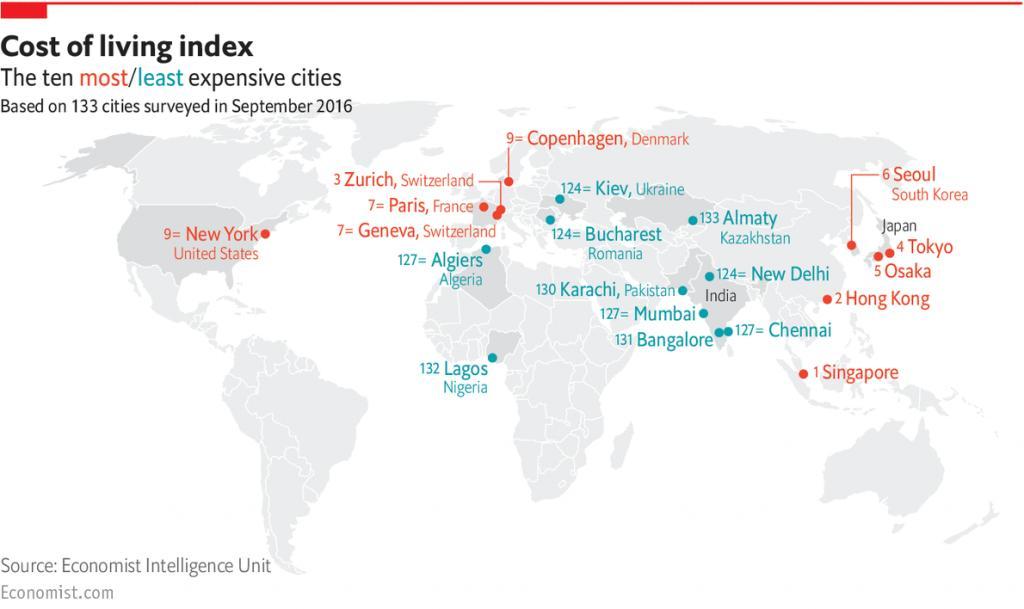 香港生活有幾貴?全球10大生活成本最高城市