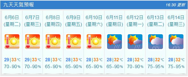 沒有最熱只有更熱?天文台料本周高溫持續
