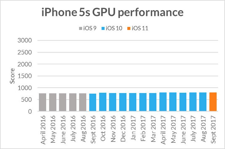 iPhone越更新越慢? 軟件測試公司試過結果係......