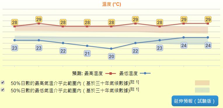 霜降到秋意濃 下周最低氣溫跌至18℃