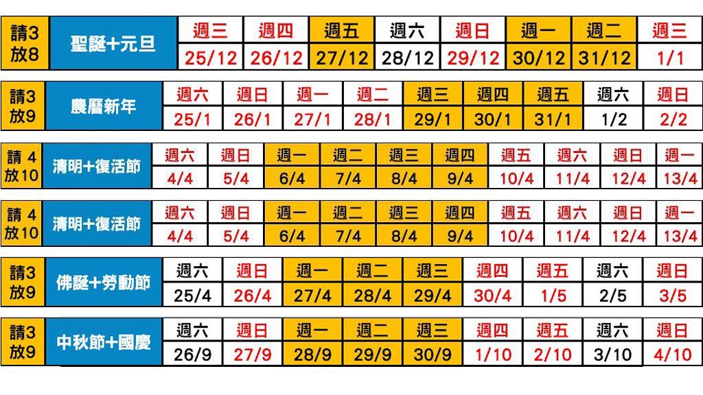 【2020請假攻略】公眾假期放假攻略!8大自製假期 打工仔請1放4/請4放10