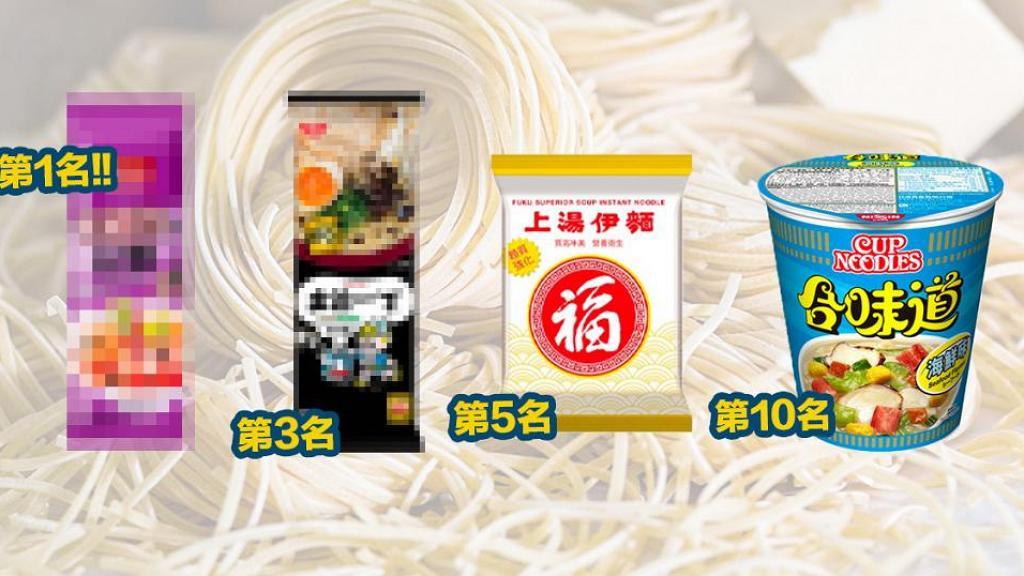 香港10大即食麵品牌口味排行榜 出前一丁多款口味上榜/本地品牌奪冠!