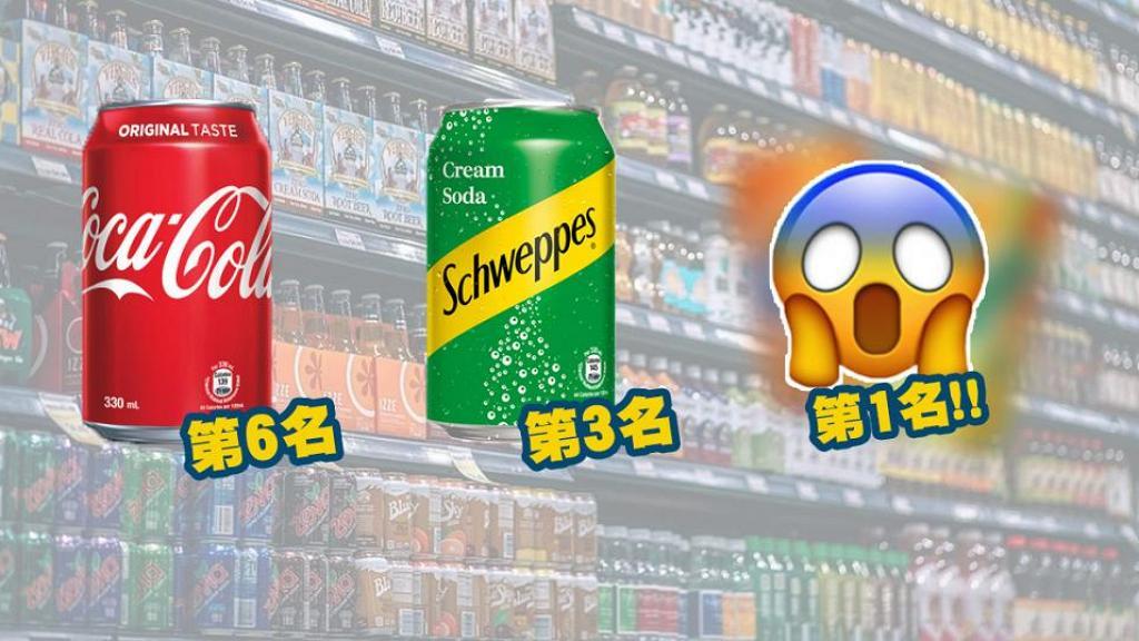 市面6款常見汽水含糖量排行榜 原來可樂非第1名!忌廉排第3