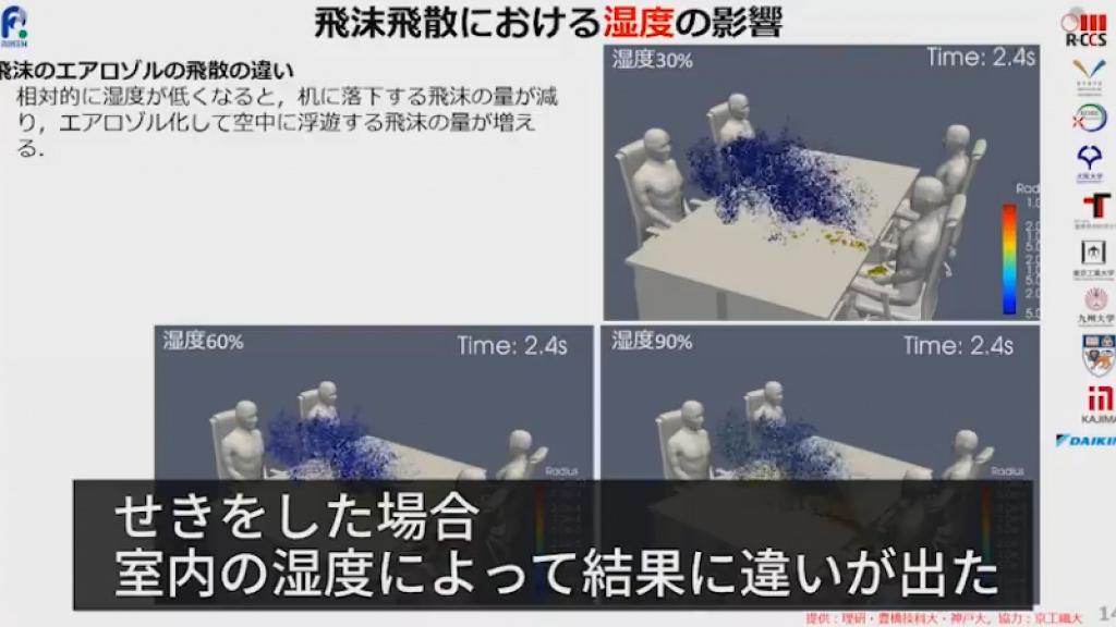 【新冠肺炎】日本研究指4人同枱坐隔離比坐對面更危險 距離更近飛沫傳播風險高5倍