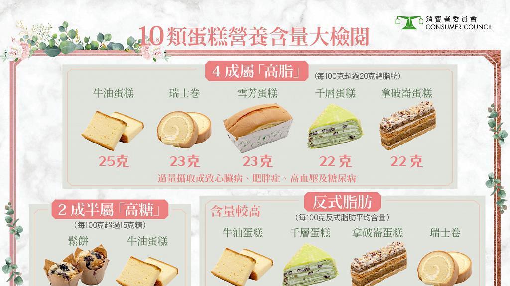 【消委會】評測100款蛋糕 Lady M千層蛋糕唔係最肥!一文睇晒高脂高糖蛋糕排名