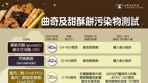 【消委會報告】檢視58款曲奇及甜酥餅樣本 9成檢出含基因致癌物