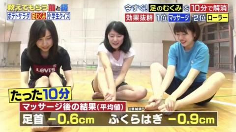 日本節目教你簡單測腿部易水腫體質 5大熱門去腫方法成效 最勁10分鐘可減0.9cm