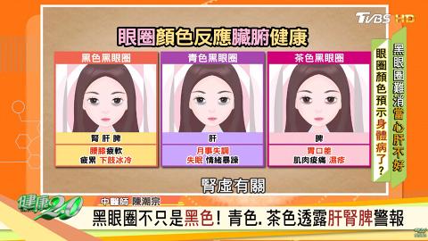 黑眼圈不只黑色!不同顏色反映內臟健康情況 台灣節目中醫師教授去黑眼圈按摩方法