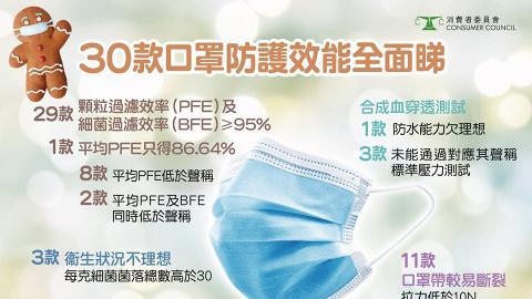 【消委會】測試30款口罩9成達ASTM Lv1 HKTVMall防水能力欠佳 保為康含菌量超60%