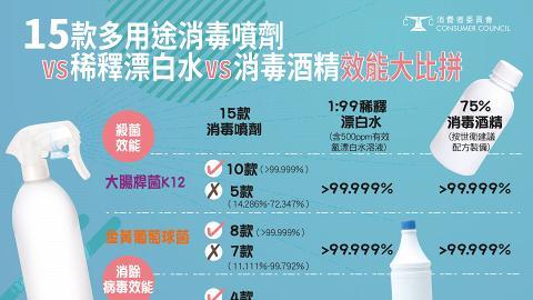 【消委會】市售消毒噴劑8成效能欠佳 潔易淨/TOAMIT殺菌不足3成 不及漂白水消毒酒精