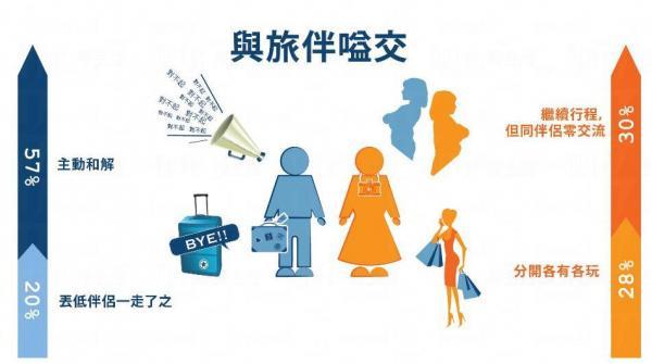 港男多數會主動和解,但有部份會狠撇女友 (圖 / ZUJI)