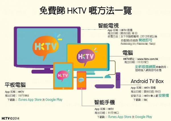 HKTV 免費電視收看方法 來源:HKTV