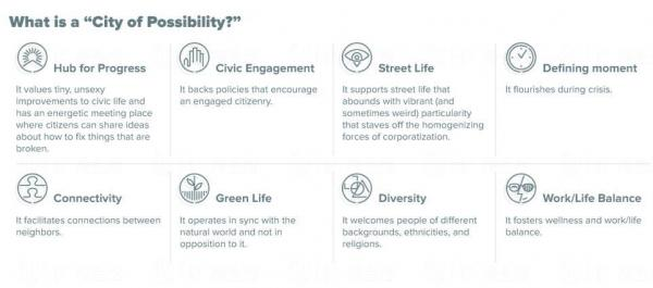 從八項準則包括「環保生活」、「公民社會」、「種類多元」等,選出全球50個高質素的城市