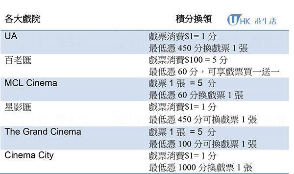 香港各大戲院會員優惠2015-積分獎賞