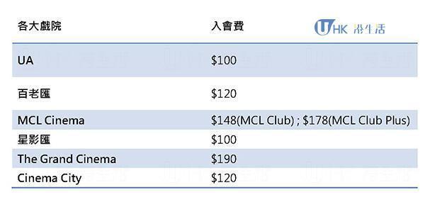 香港各大戲院會員入會費2015
