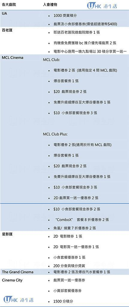 香港各大戲院會員優惠2015-入會禮物