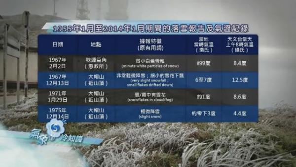 大帽山睇到雪? 香港四個最有可能落雪地點