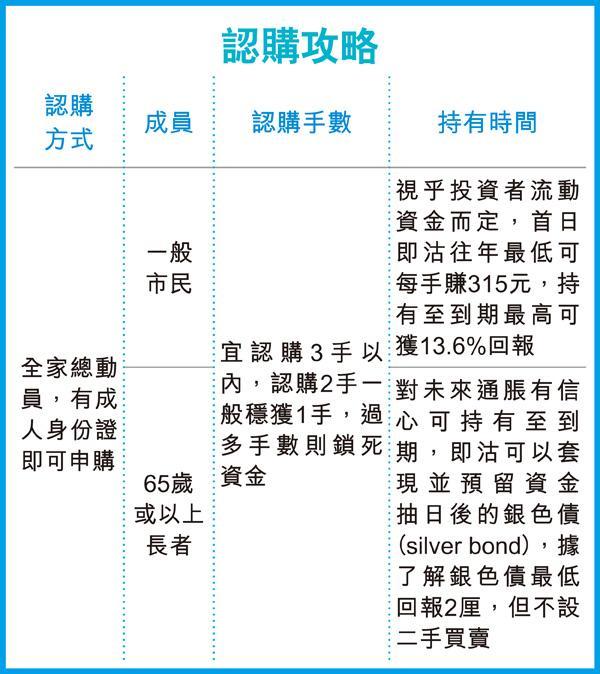iBond6 認購攻略 (圖片來源:香港經濟日報)
