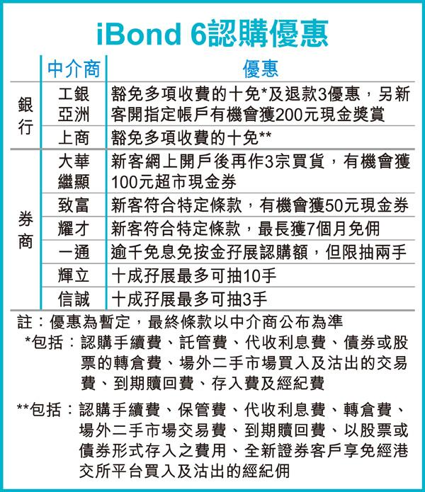 iBond6 認購優惠 (圖片來源:香港經濟日報)