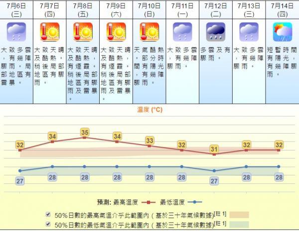 未來數天天氣預測 (7月5日)