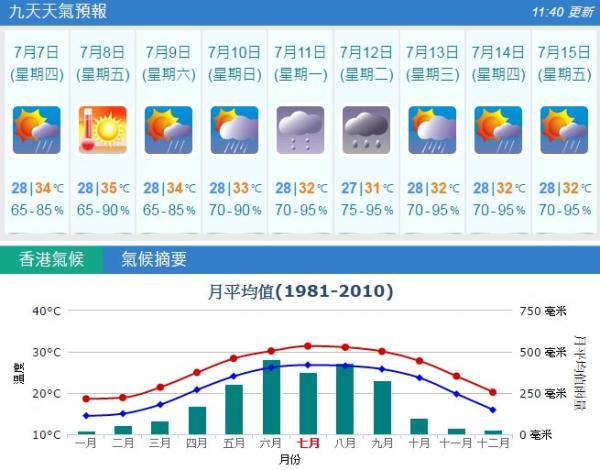 未來數天天氣預測 (7月6日)