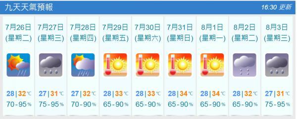 九天天氣預報(7月25日截圖)