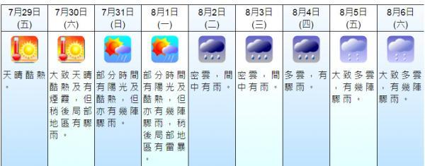 未來9天天氣預報(7月28日截圖)