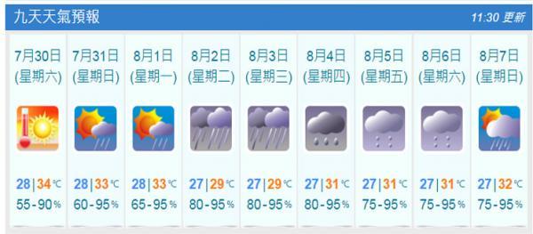 未來9天天氣預報(7月29日截圖)