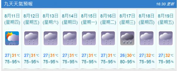 未來9天天氣預測(8月10日截圖)