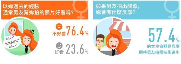 調查:近8成女生嫌男友影相差
