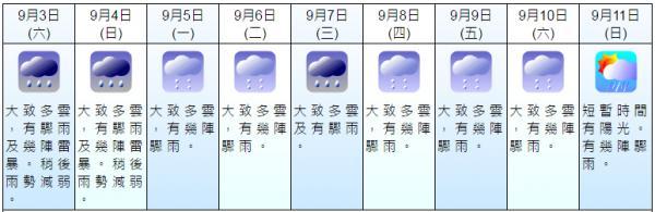 初秋轉涼天氣不穩 大雨落足一星期