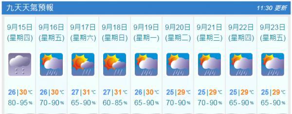 九天天氣預測(9月14日11:30am截圖)