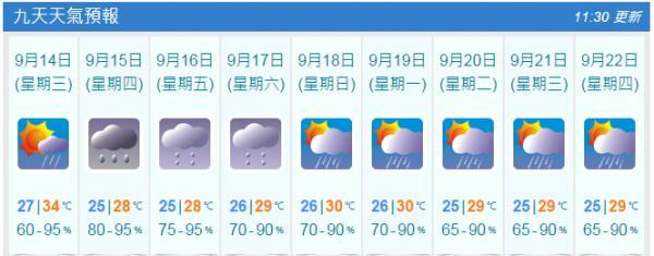 九天天氣預測(9月13日11:30am截圖)