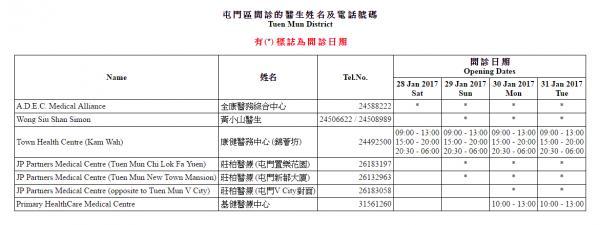 2017年農曆新年18區診所應診清單