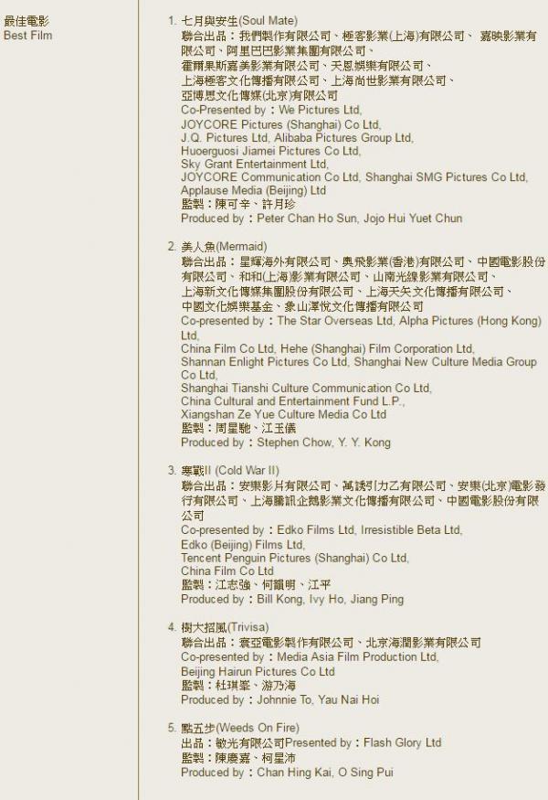 來源:香港電影金像獎官網